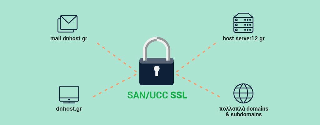 Multi Domain San Ssl Certificates Dnhost